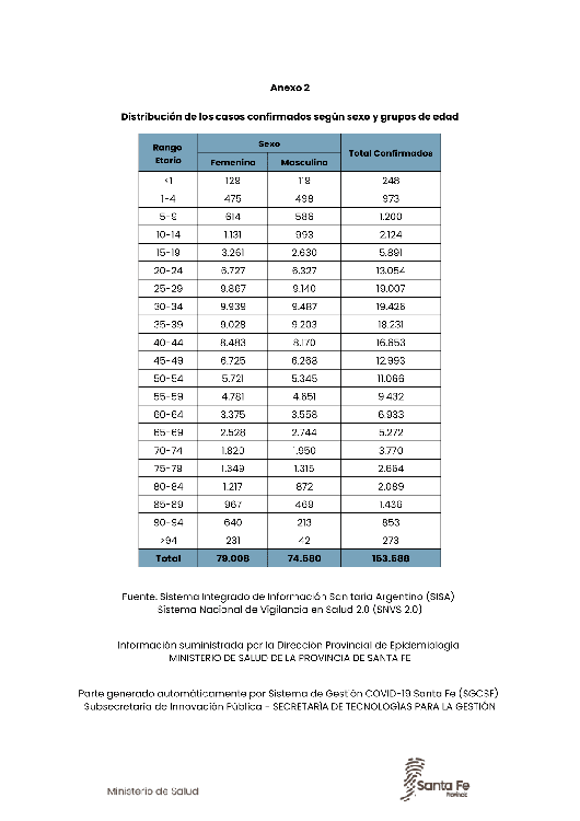 2020-12-05 19.30 hs-Parte MSSF Coronavirus-17